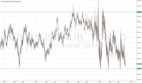 CB1!*USDRUB_TOM: Brent in rubles