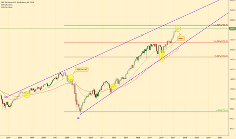 SPX500: SPX500 aiming for 2500? (Monthly)