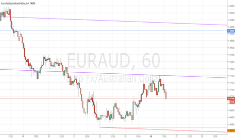 EURAUD: EURAUD Hourly chart