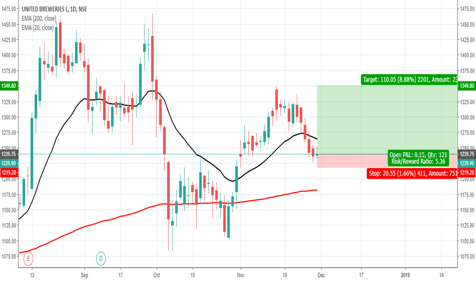 UBL: UNITED BREWERIES giving long entry