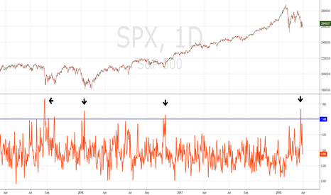 SPX: Powerful Bullish Signal From the Put/Call ratio