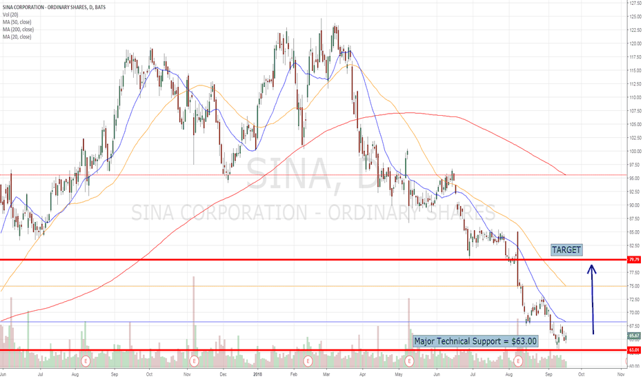 SINA: SINA Corp ($SINA) Is A Strong Buy At This Price...