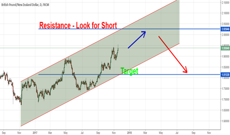 GBPNZD: GBPNZD day chart
