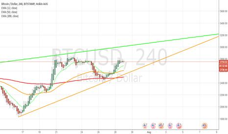 BTCUSD: bitcoin long