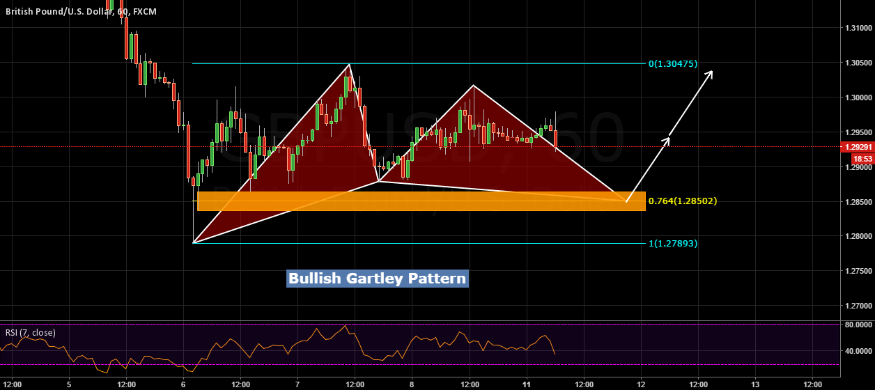 Potential Bull gartley gbpusd