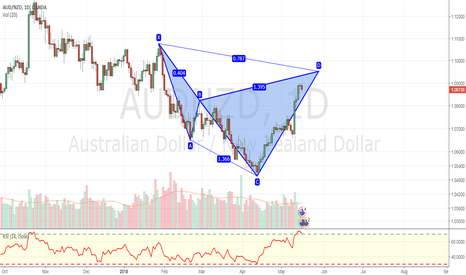 AUDNZD: Potential bearish cypher advanced