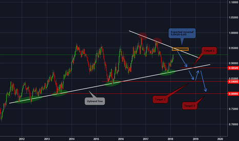 NZDCAD: NZDCAD - Beautiful trade for swing traders $$$