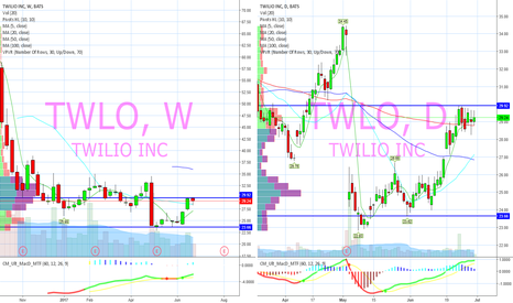 TWLO: Bounced off 100day