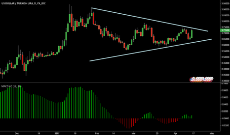 USDTRY: Short USD/TRY