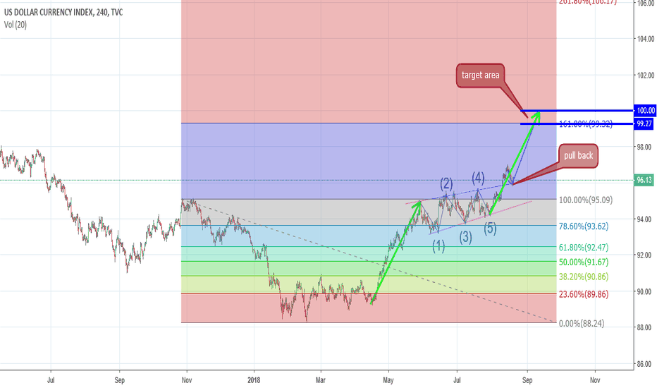 DXY: dxy area target