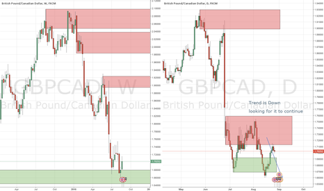 GBPCAD: GBPCAD to the downside