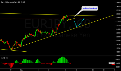 EURJPY: EURJPY Another Breakout Sell Opp