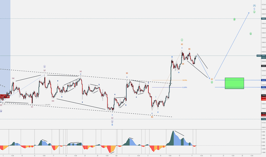 XAUUSD: 2 - XAUUSD - October Wave Counts & Set-ups