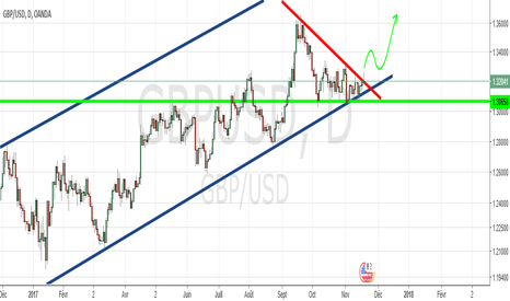 GBPUSD: GBP USD  Hausse violente possible