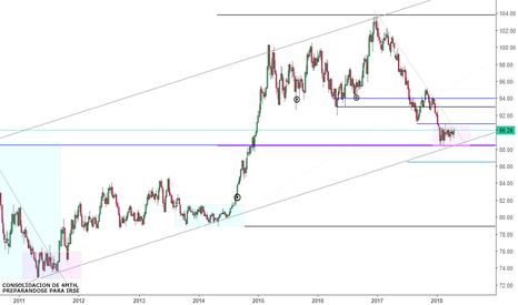 DXY: Perspectiva Dxy WK