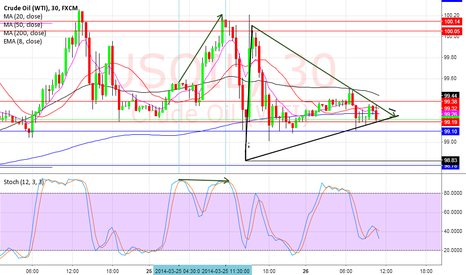 USOIL: simetrical triangle  time frame30 min.