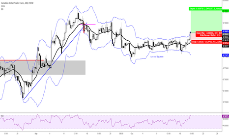 CADCHF: Low Vol to Signal
