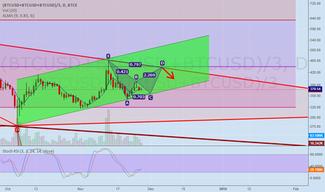 (BTCUSD+BTCUSD+BTCUSD)/3: Bulls are coming out. Update #3