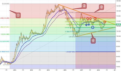 USDJPY: USDJPY  円安方向へブレイクするか否かの攻防