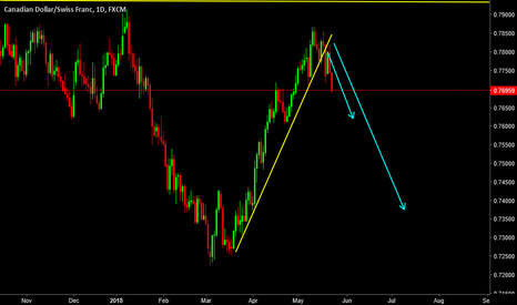 CADCHF: CADCHF- Is this the BIG trade?