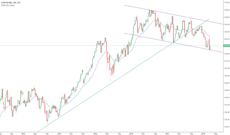 EUBUND: Bund bouncing of the  bottom of weekly channel