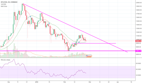 BTCUSD: We can't continue moving forward in this wedge.