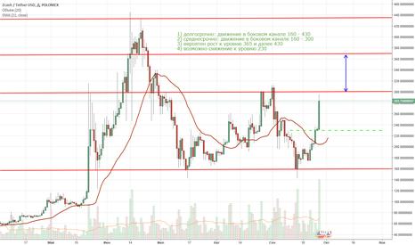 ZECUSDT: Прогноз Zcash/USD, на 5-20 дней