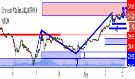 ETHUSD: ETHUSD Perspective And Levels: BTC Highs. What's Going On?
