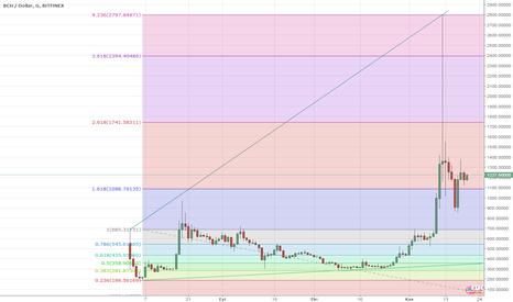 BCHUSD: Bitcoin cash artacak düşüncesi fikri