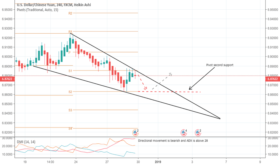 USDCNH: USDCNH breakout from pennant expected soon