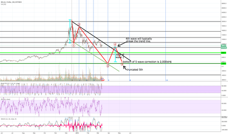 BTCUSD: BTC, is this extremely unlikely!?? bears don't you dare!!