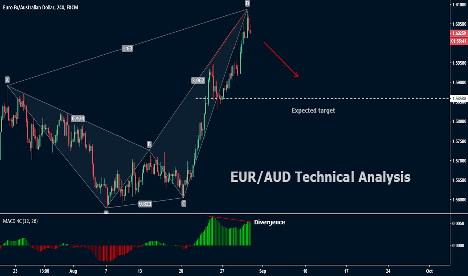 EURAUD: EUR/AUD Technical analysis