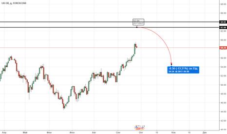 BCOUSD: UKOIL продажа 62.80