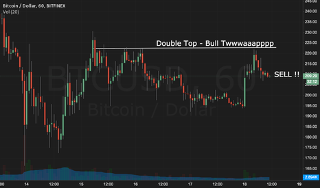 BTCUSD: Bitcoin still going down double top