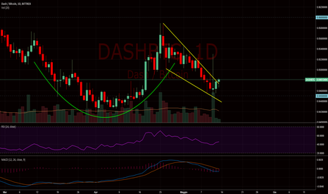 DASHBTC: $dash #dash $btc #bitcoin - Cup handle pattern in action
