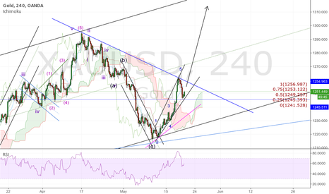 XAUUSD: GOLD; let's fly
