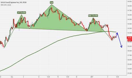 GBPJPY: GBPJPY: Expecting retest from neckline and 200 EMA