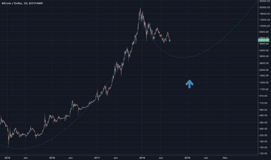 BTCUSD: When does winter end for BTC?