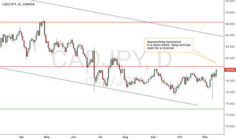 CADJPY: CAD/JPY nearing resistance in a downtrend
