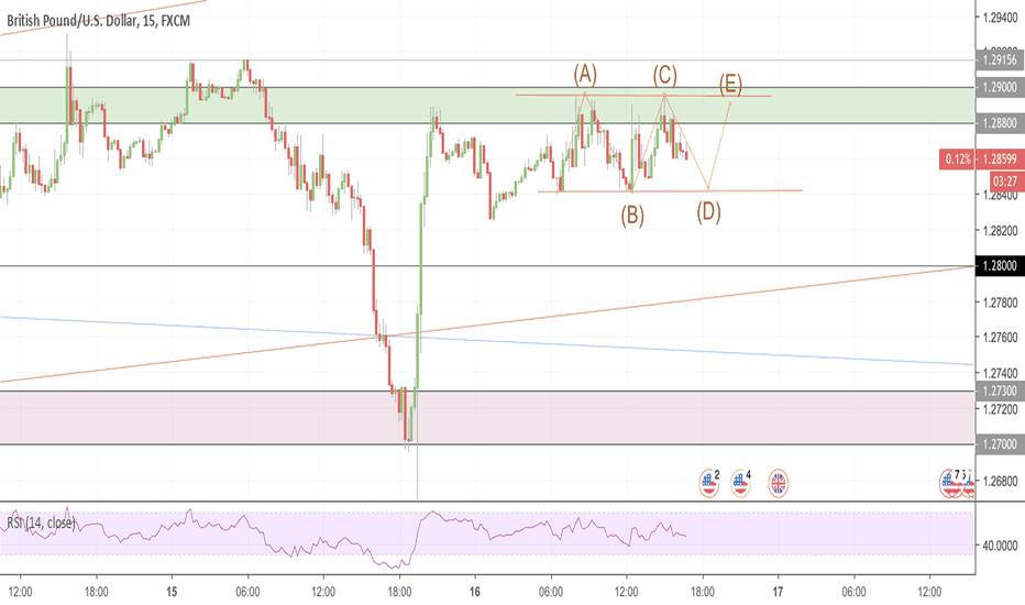 GBPUSD: GBPUSD 15'' time frame posible scenario
