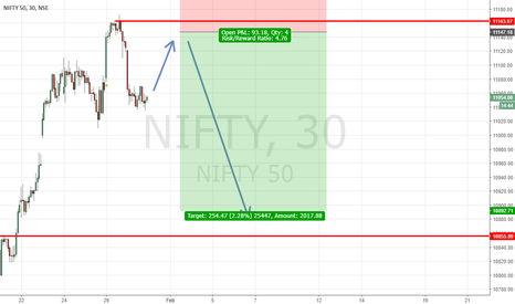 NIFTY: short position on nifty