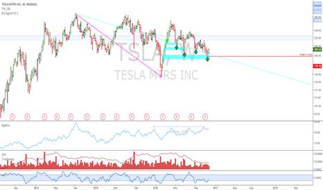 TSLA: TSLA: Confirmed weekly long