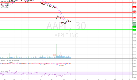 AAPL: AAPLtime to buy