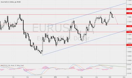 EURUSD: 9 мая ждём консолидацию по EUR/USD, GBP/USD.