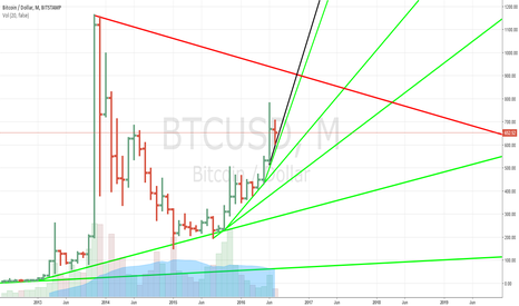 BTCUSD: BITE FROM BITCION