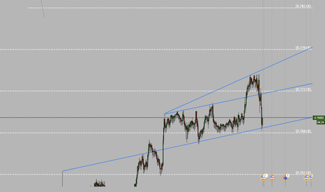 AUDUSD: AUDUSD tradable intraday channel