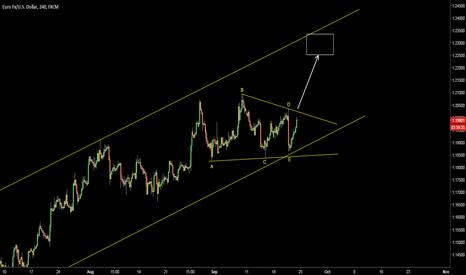 EURUSD: EURUSD. Possible triangle. Continuation to the upside.