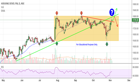 HDFC: HDFC - Levels to be watched.