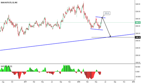 BAJAJ_AUTO: Sell on Rise in Futures