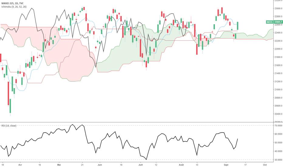NI225: Nikkei & paires en JPY: Signal du rebond technique donné ?!